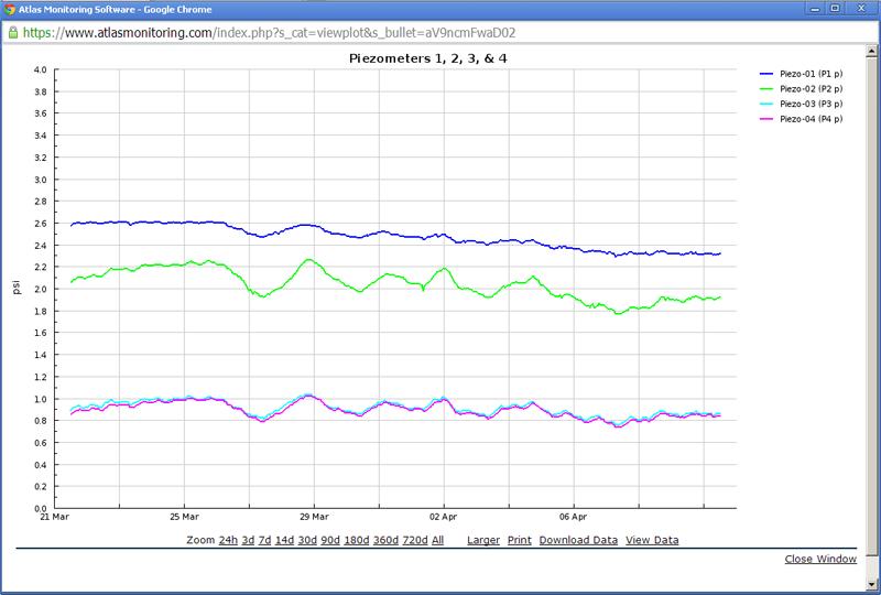2013 trend plot