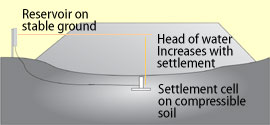 Drawing of Vented Settlement Cells in Use