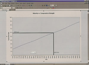 Maturity Meter System Chart
