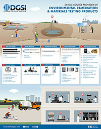 Infographic - Environmental Remediation and Materials Testing